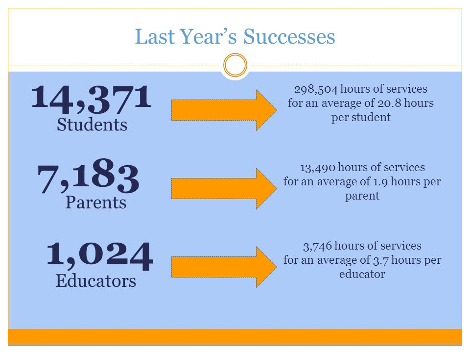 14,371 7,183 1,024 Last Year's Successes Students Parents Educators