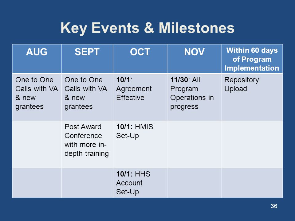 Key Events & Milestones