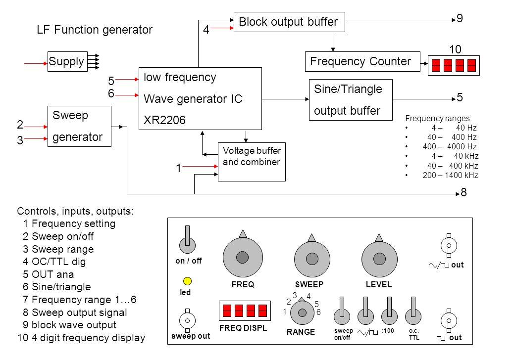 9 Block output buffer LF Function generator 4 10 Supply