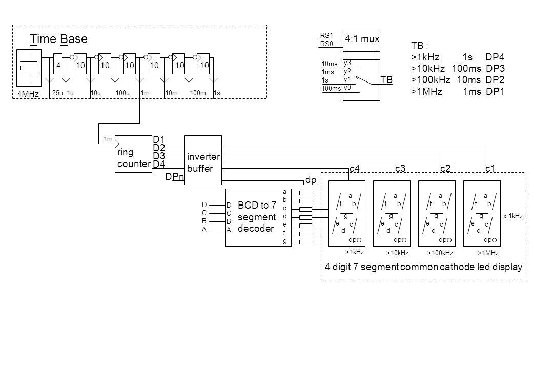 Time Base 4:1 mux TB : >1kHz 1s DP4 >10kHz 100ms DP3
