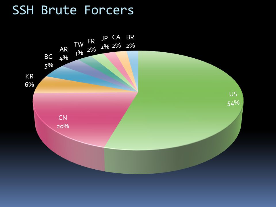 SSH Brute Forcers Top 10 Countries Overall US 3,747,586,867