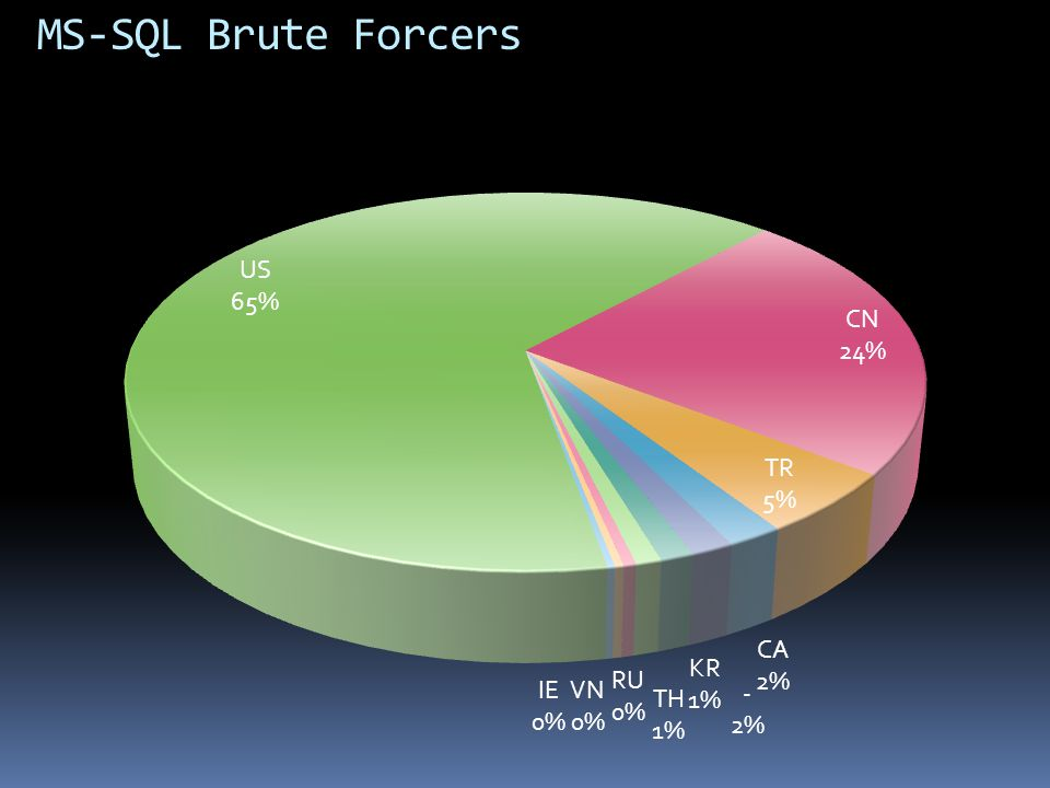 MS-SQL Brute Forcers US 14,511,737,464 CN 5,276,229,089
