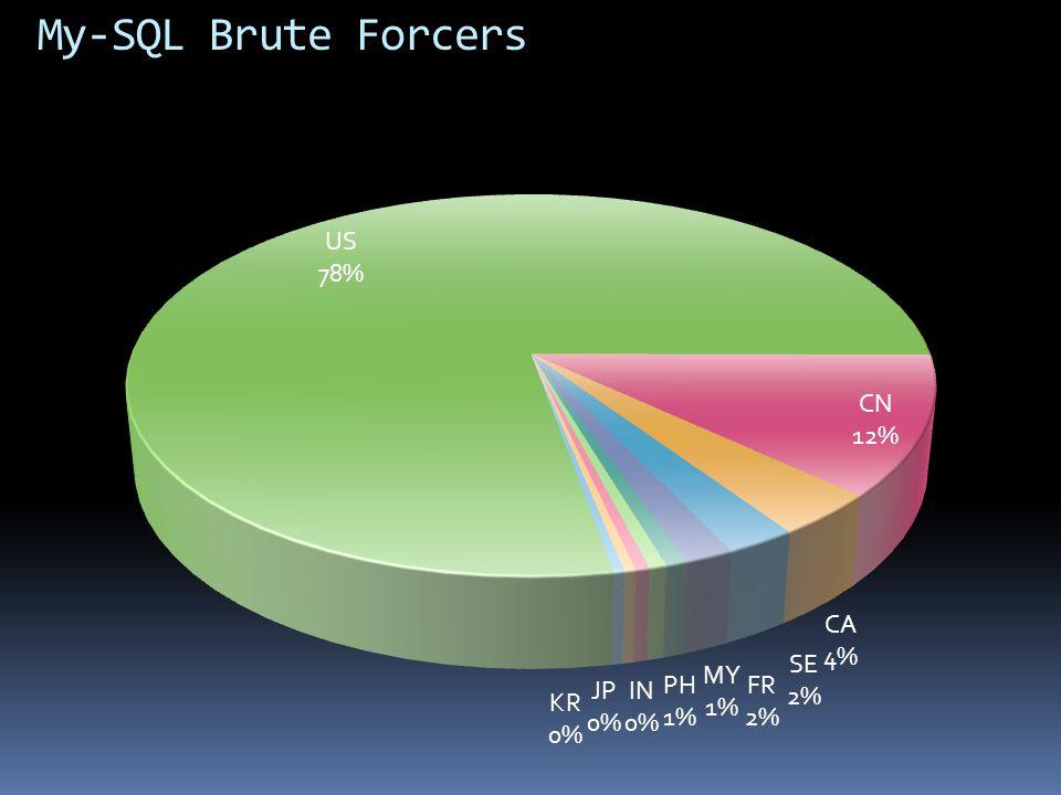 My-SQL Brute Forcers US 410,930,467 CN 62,659,135 CA 19,172,097
