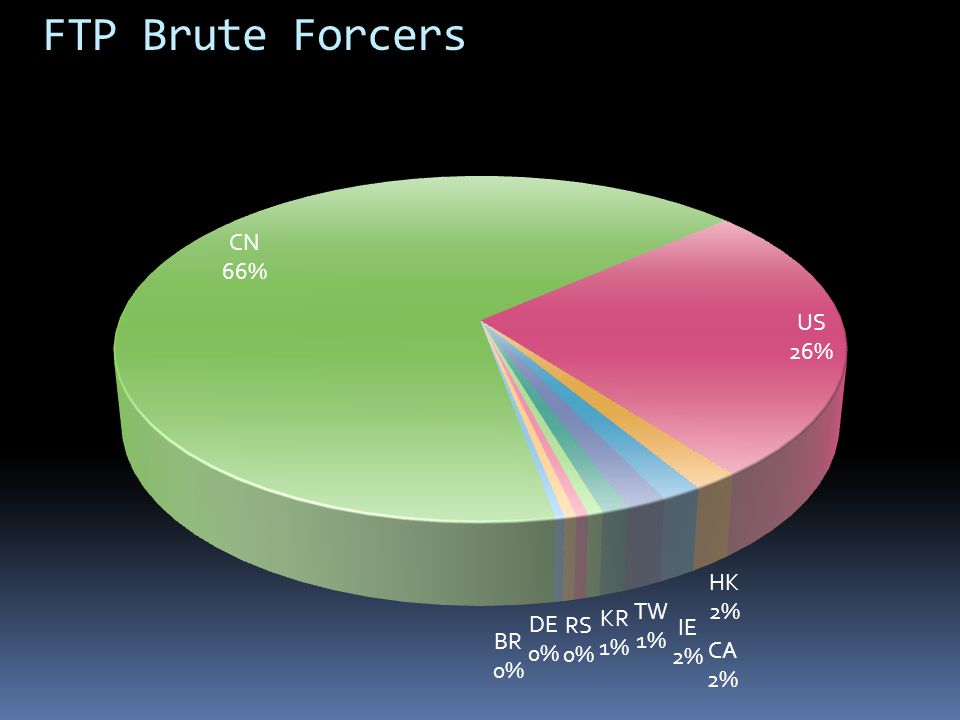 FTP Brute Forcers CN 1,841,082,597 US 724,550,747 HK 47,819,115