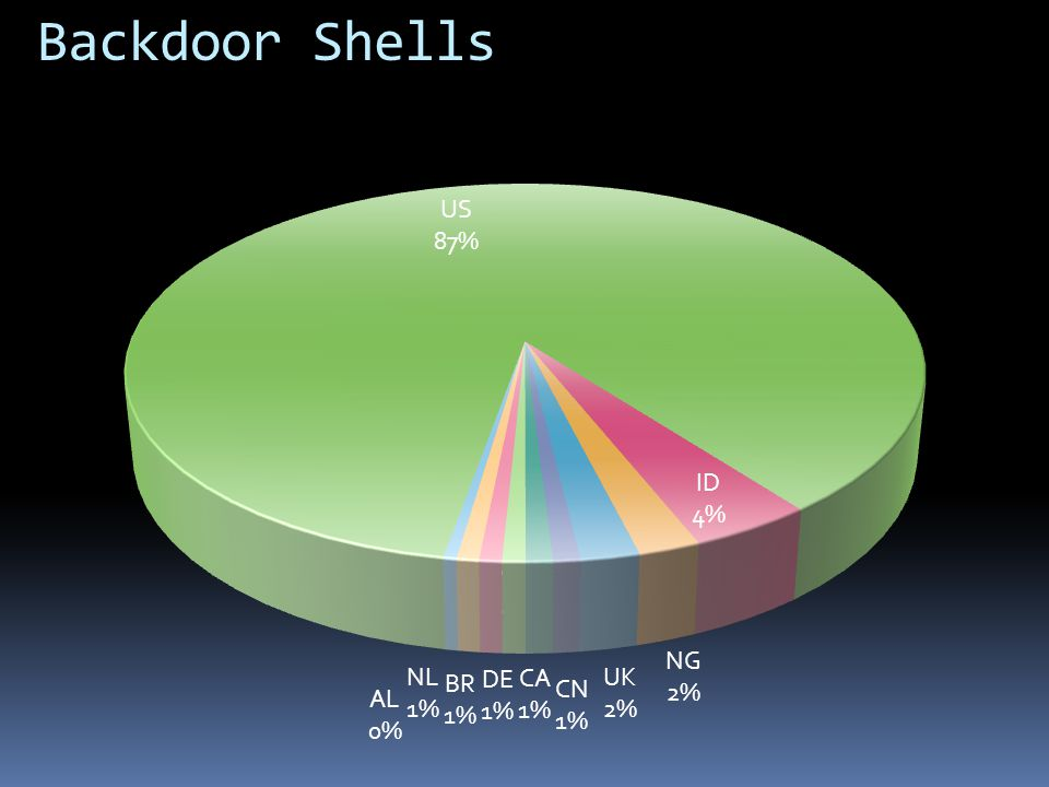 Backdoor Shells US 82,794,055 ID 4,100,733 - indonesia