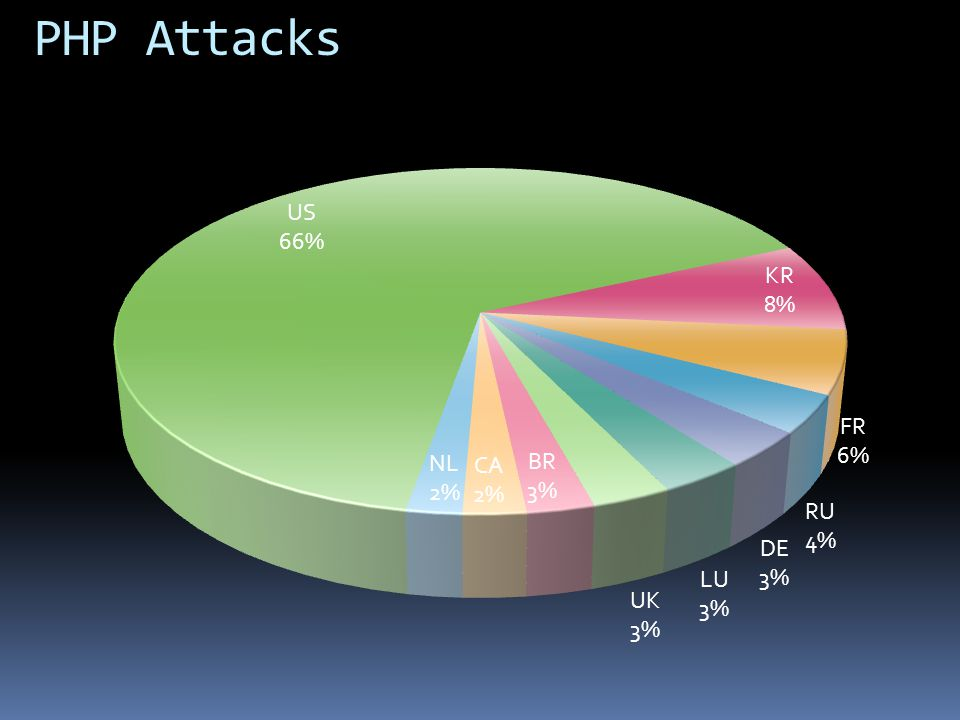 PHP Attacks US 365,310,722 KR 46,248,057 - Korea