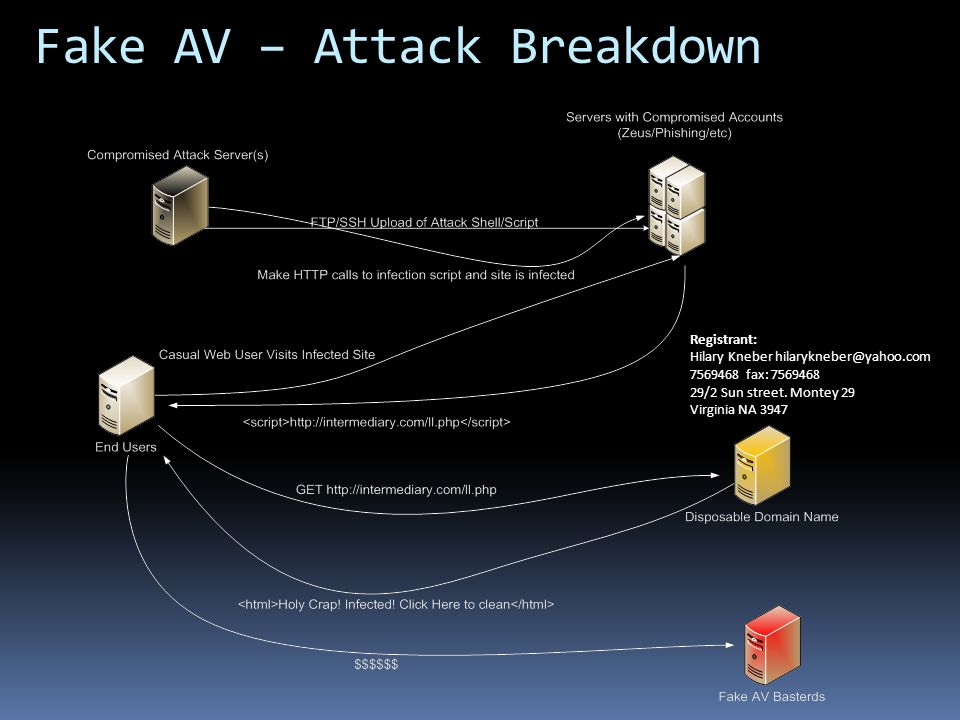 Fake AV – Attack Breakdown