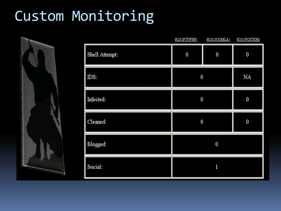 Custom Monitoring He turns red Audible Alarm Txt messaging