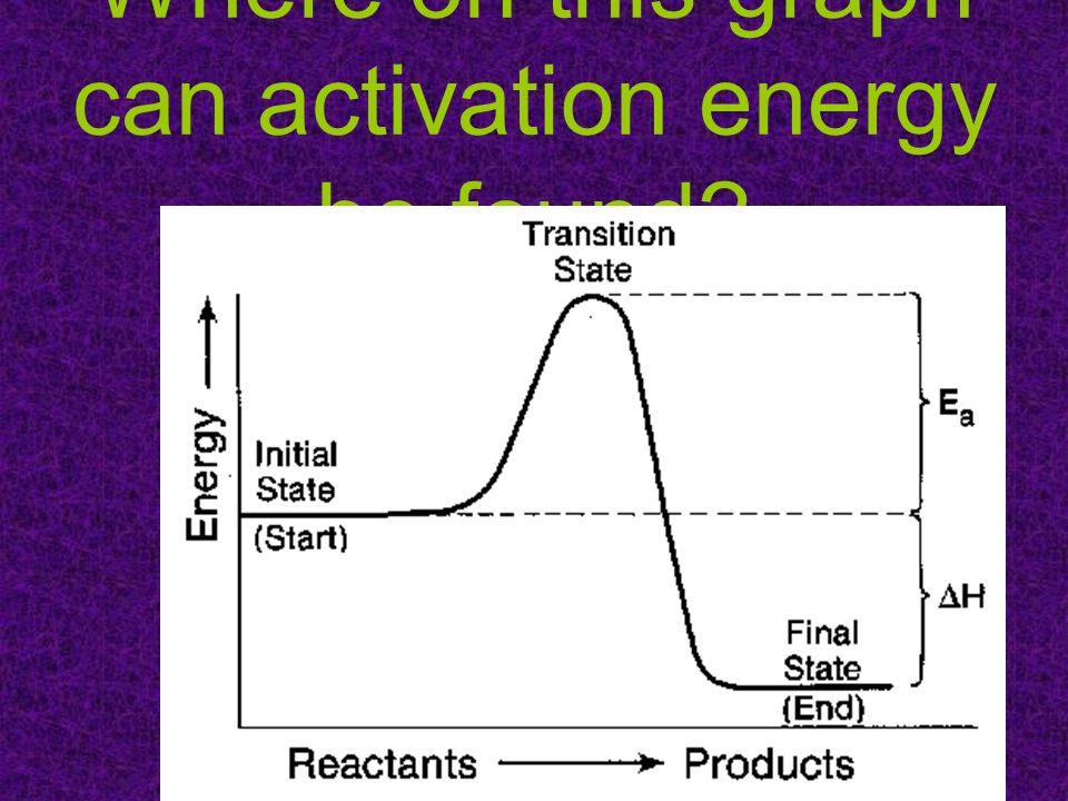 Where on this graph can activation energy be found