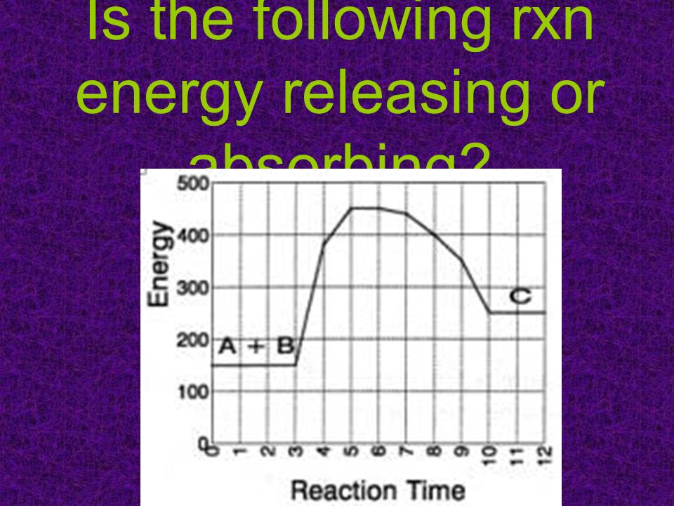 Is the following rxn energy releasing or absorbing