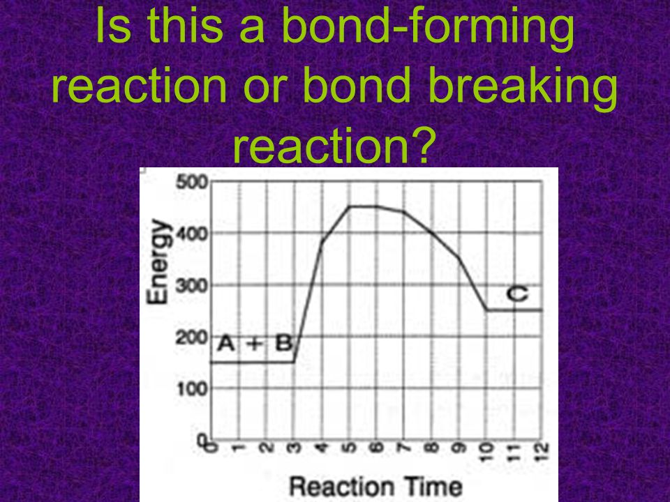 Is this a bond-forming reaction or bond breaking reaction