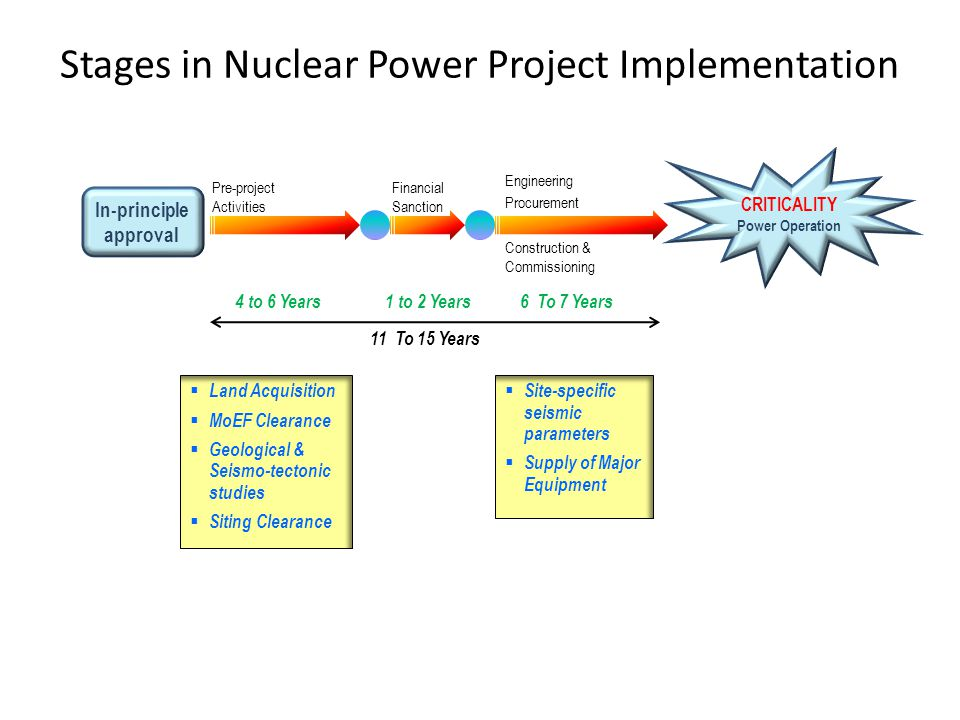 Stages in Nuclear Power Project Implementation