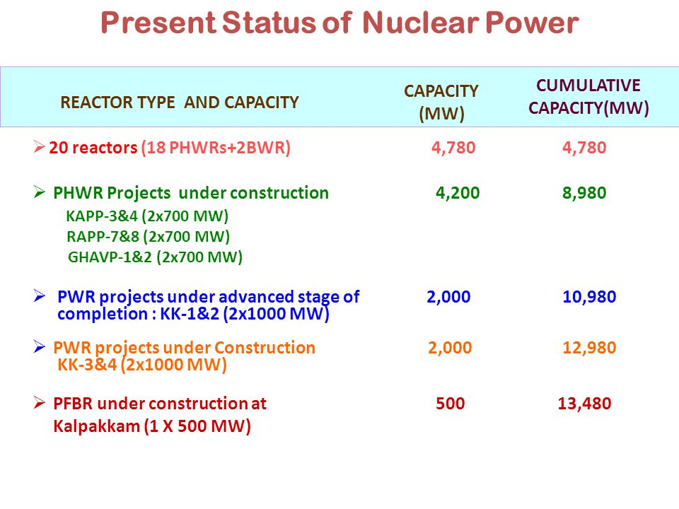 Present Status of Nuclear Power