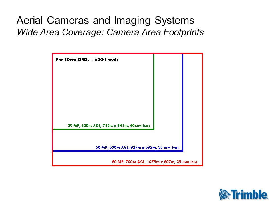 Aerial Cameras and Imaging Systems Wide Area Coverage: Camera Area Footprints