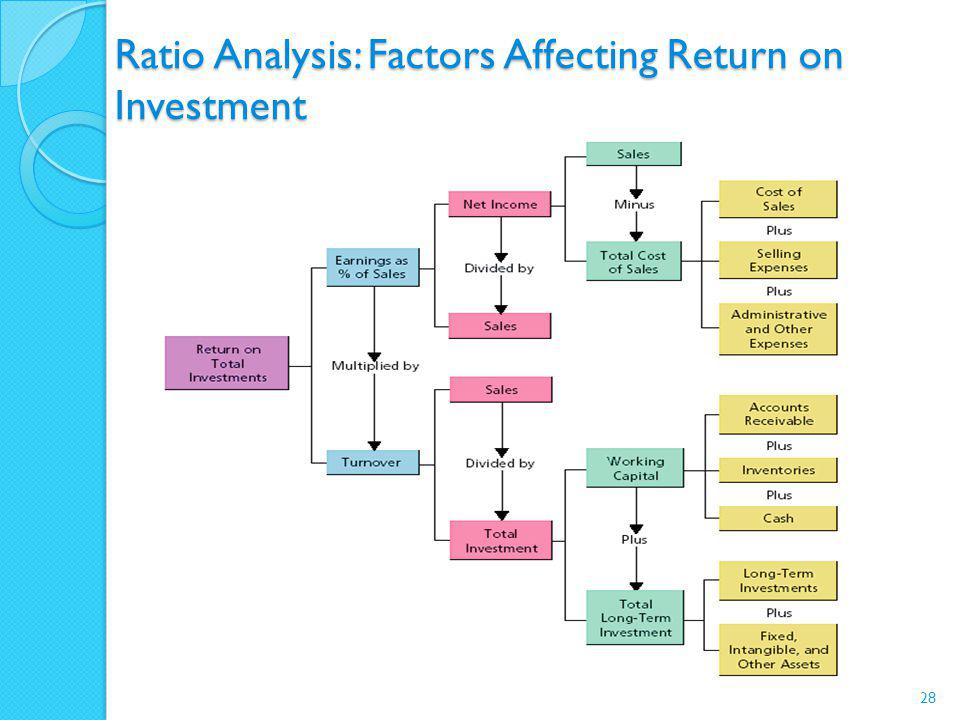 Ratio Analysis: Factors Affecting Return on Investment