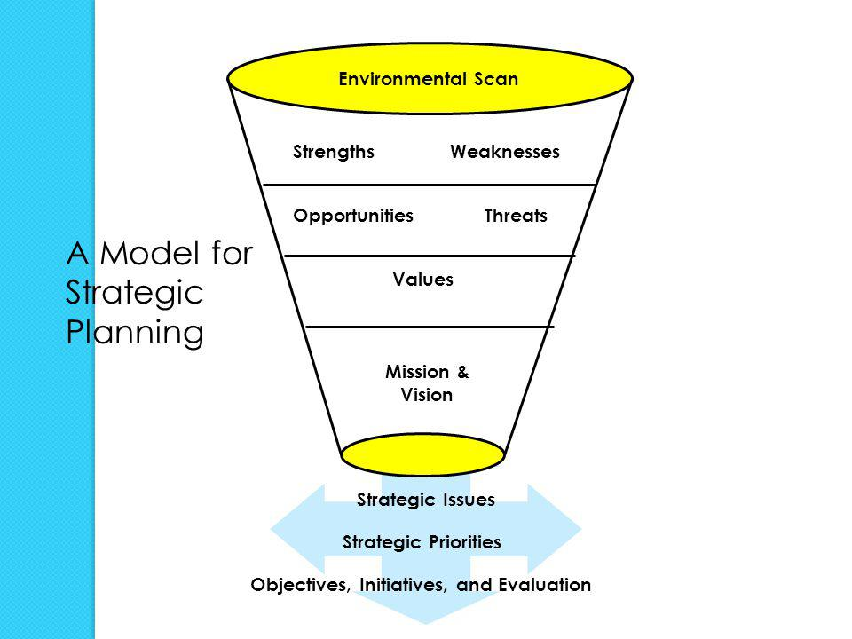 A Model for Strategic Planning Environmental Scan Strengths Weaknesses