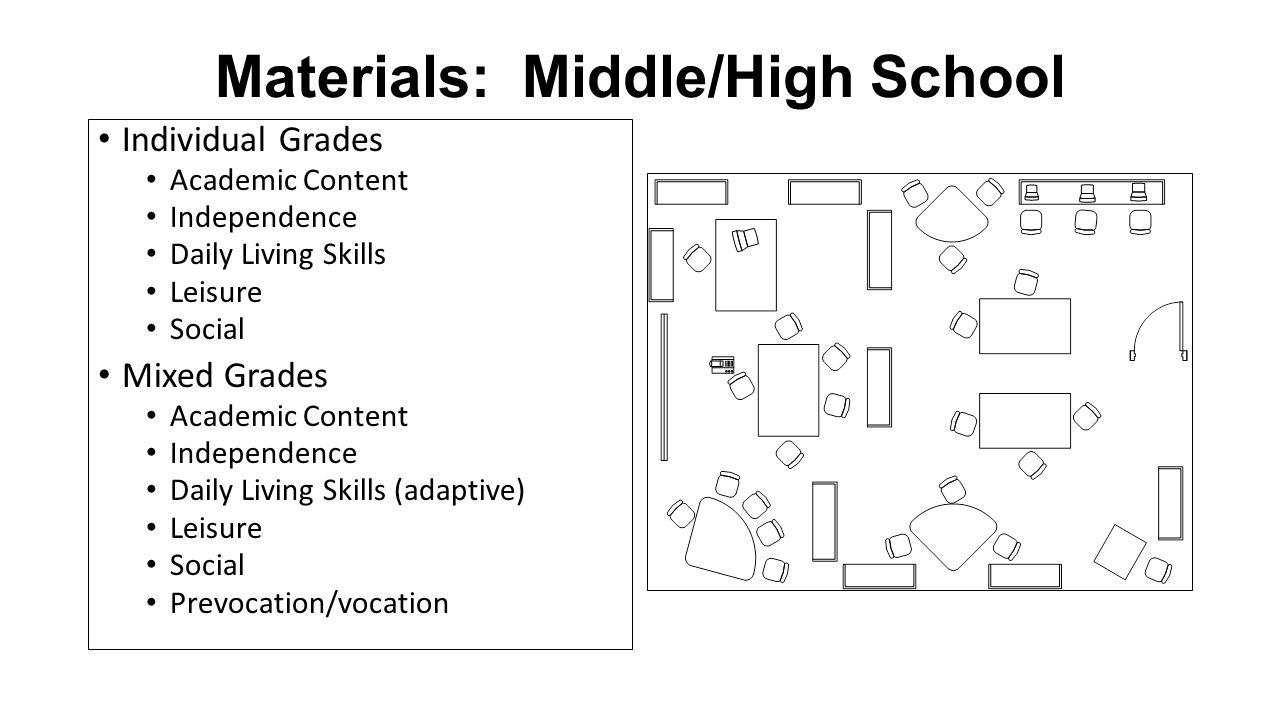Materials: Middle/High School