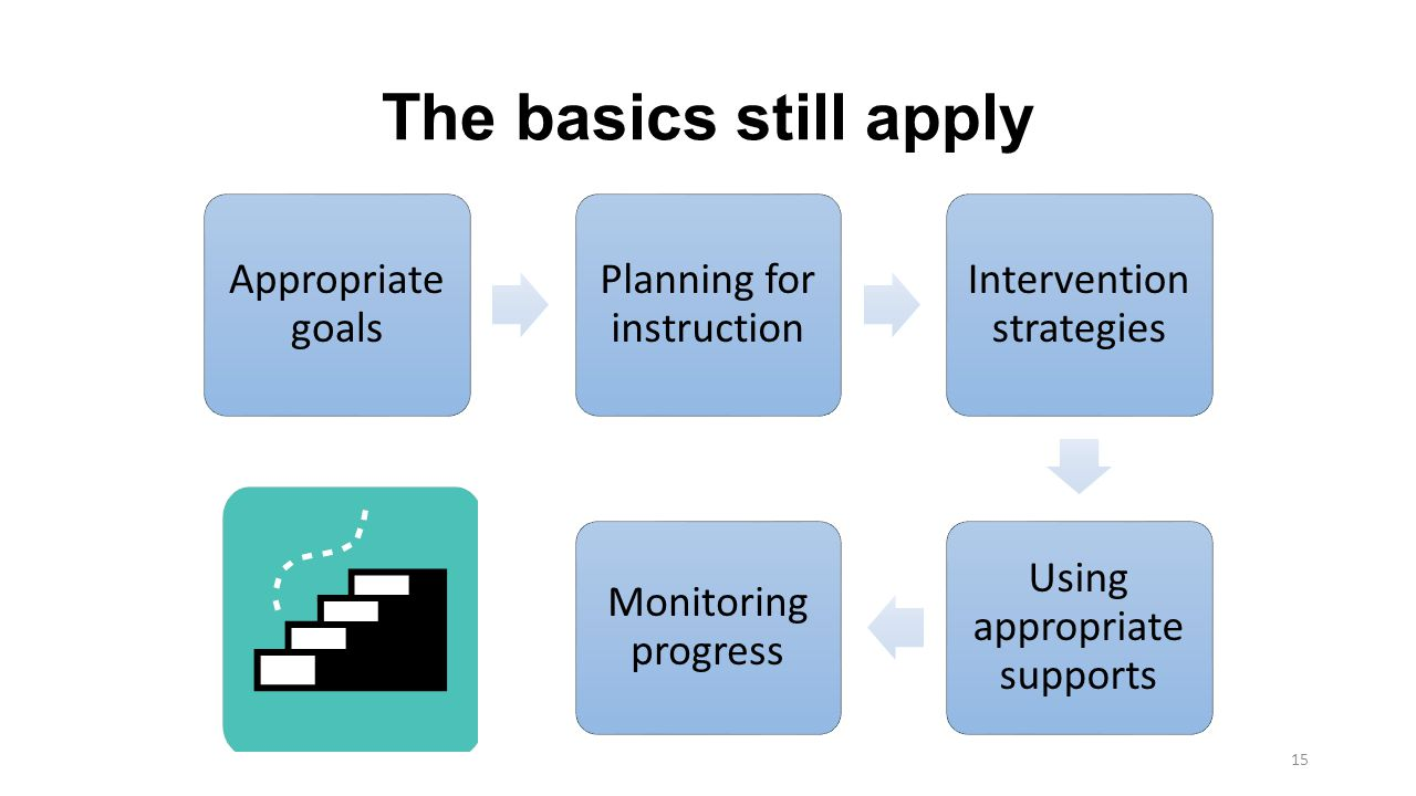 The basics still apply Appropriate goals Planning for instruction
