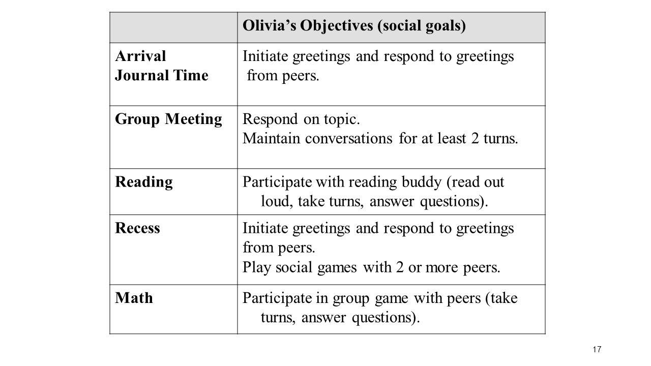 Olivia's Objectives (social goals)