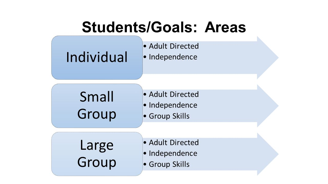Students/Goals: Areas