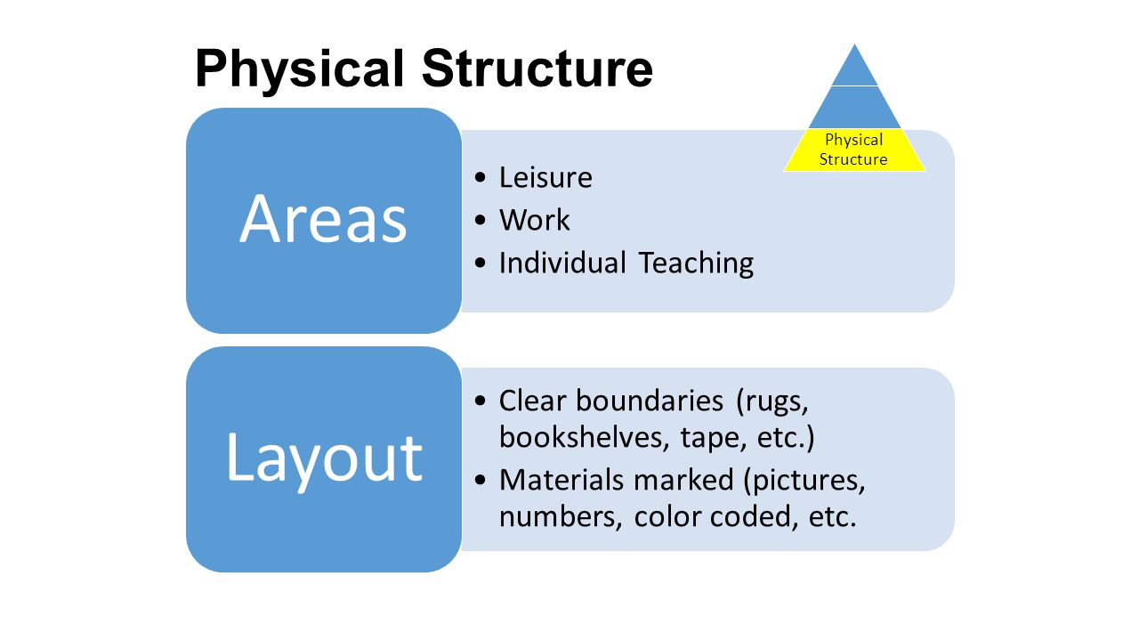 Physical Structure Physical Structure Areas Leisure Work