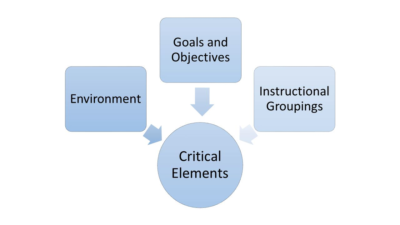 Instructional Groupings