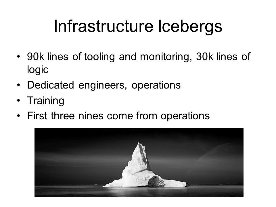 Infrastructure Icebergs
