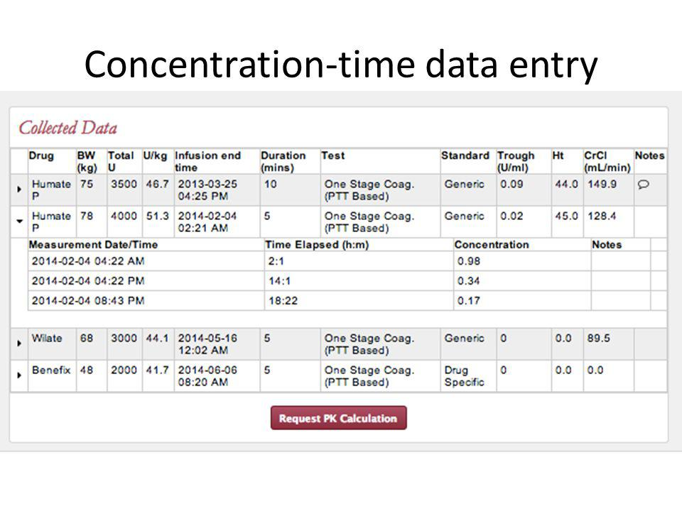 Concentration-time data entry