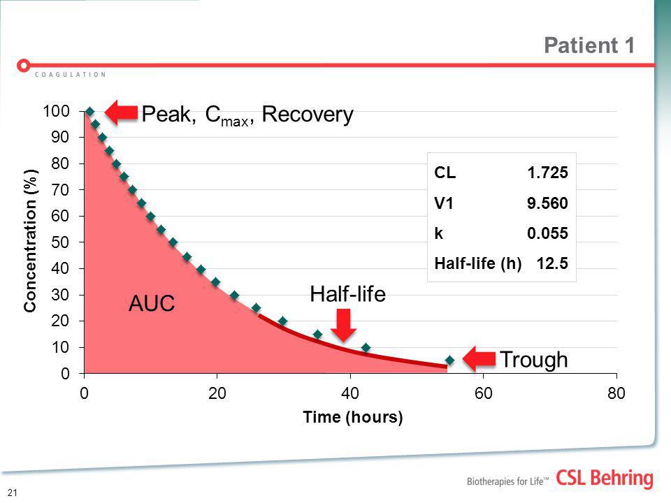 Patient 1 Peak, Cmax, Recovery Half-life AUC Trough CL 1.725