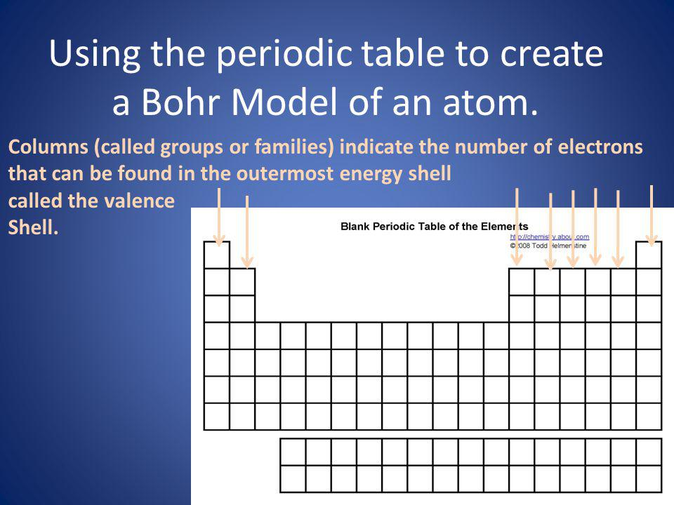 Using the periodic table to create a Bohr Model of an atom.