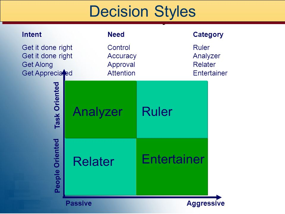 Decision Styles Decision Styles Relater Entertainer Analyzer Ruler
