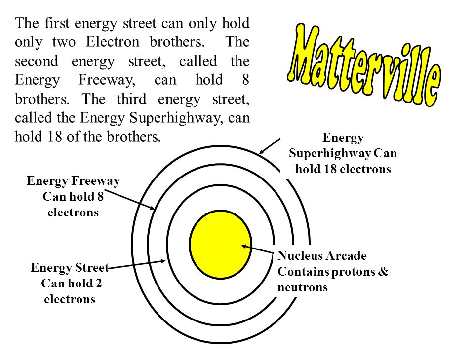 The first energy street can only hold only two Electron brothers