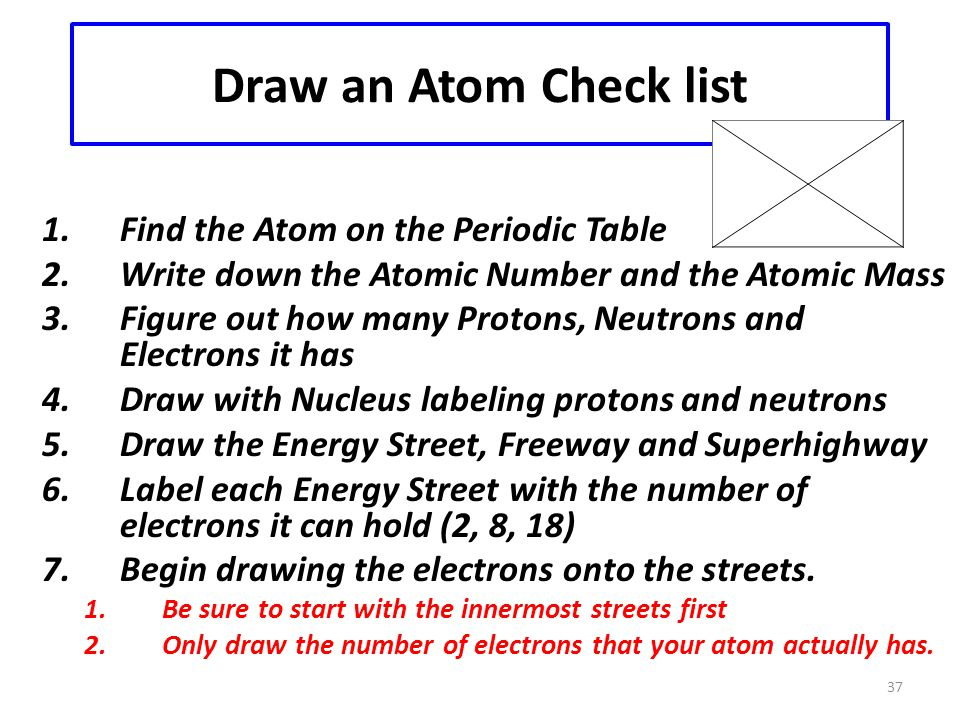 Draw an Atom Check list Find the Atom on the Periodic Table