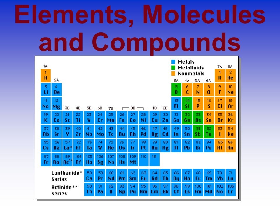 Elements, Molecules and Compounds
