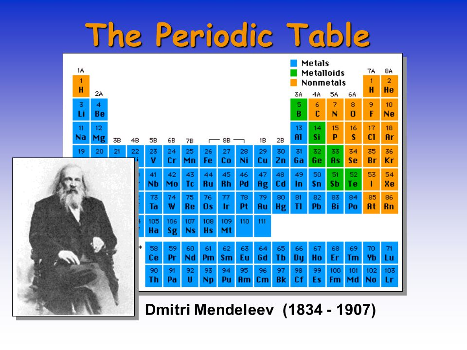 The Periodic Table Dmitri Mendeleev (1834 - 1907)