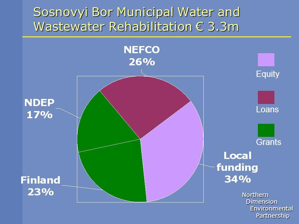 Sosnovyi Bor Municipal Water and Wastewater Rehabilitation € 3.3m