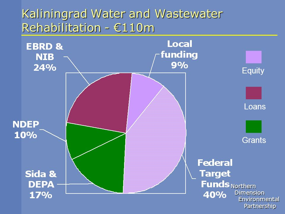 Kaliningrad Water and Wastewater Rehabilitation - €110m
