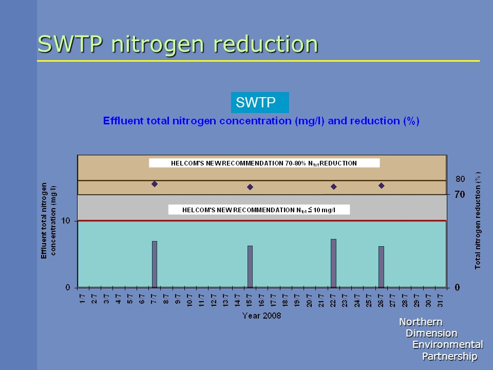 SWTP nitrogen reduction