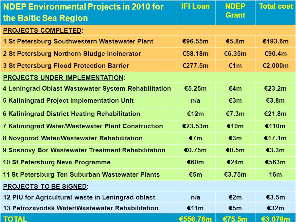 NDEP Environmental Projects in 2010 for the Baltic Sea Region