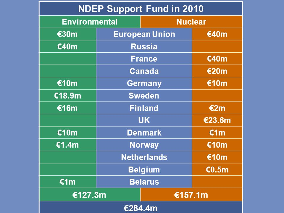 NDEP Support Fund in 2010 €127.3m €157.1m €284.4m Environmental
