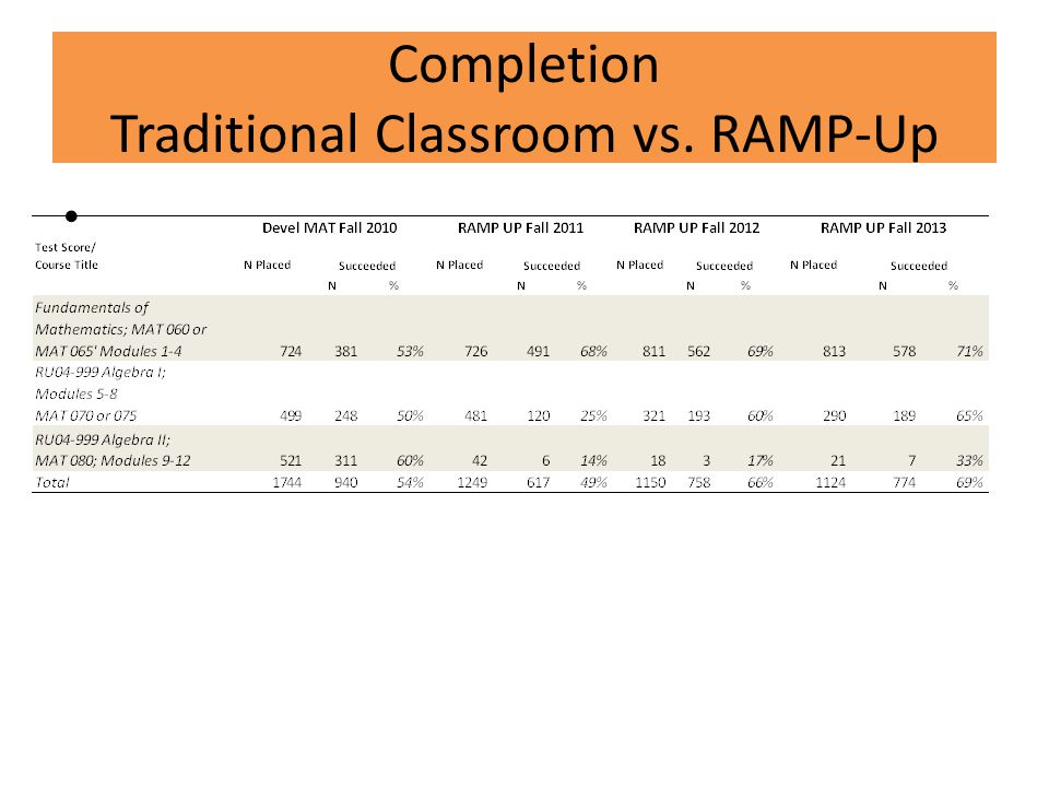 Completion Traditional Classroom vs. RAMP-Up