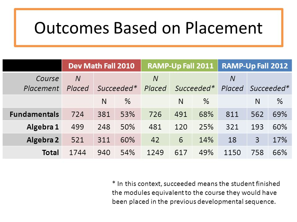 Outcomes Based on Placement