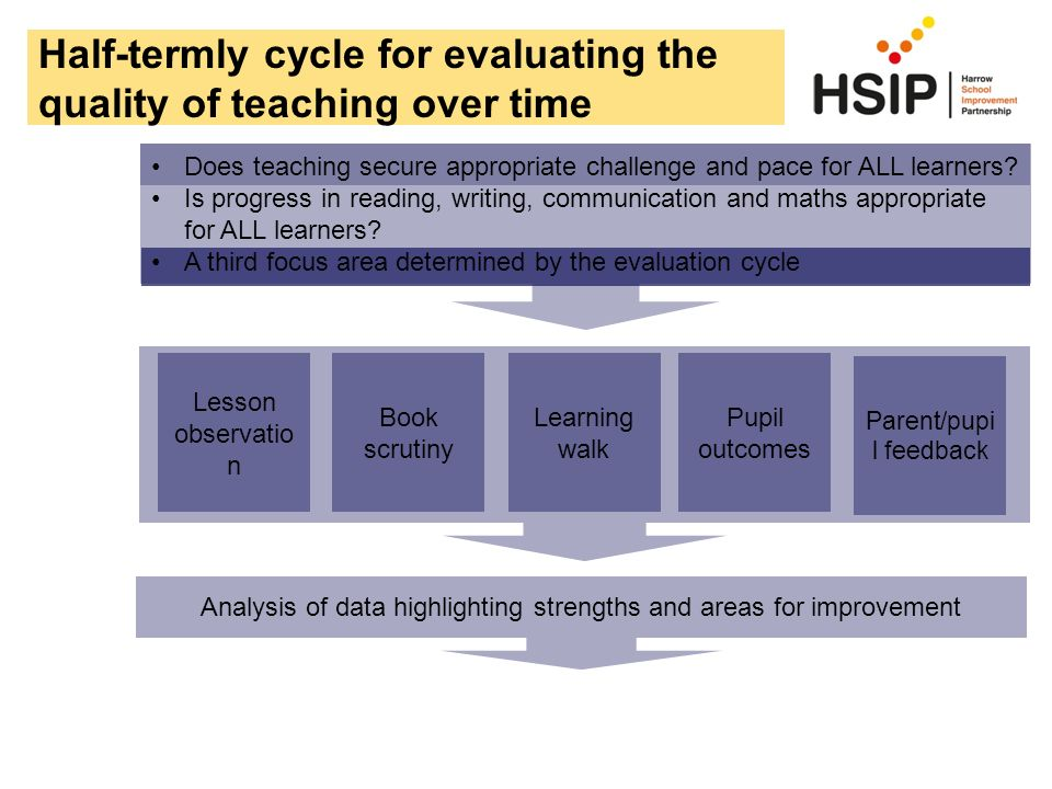 Half-termly cycle for evaluating the quality of teaching over time