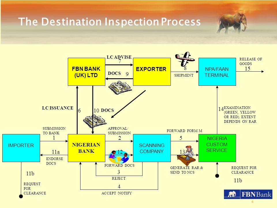 The Destination Inspection Process