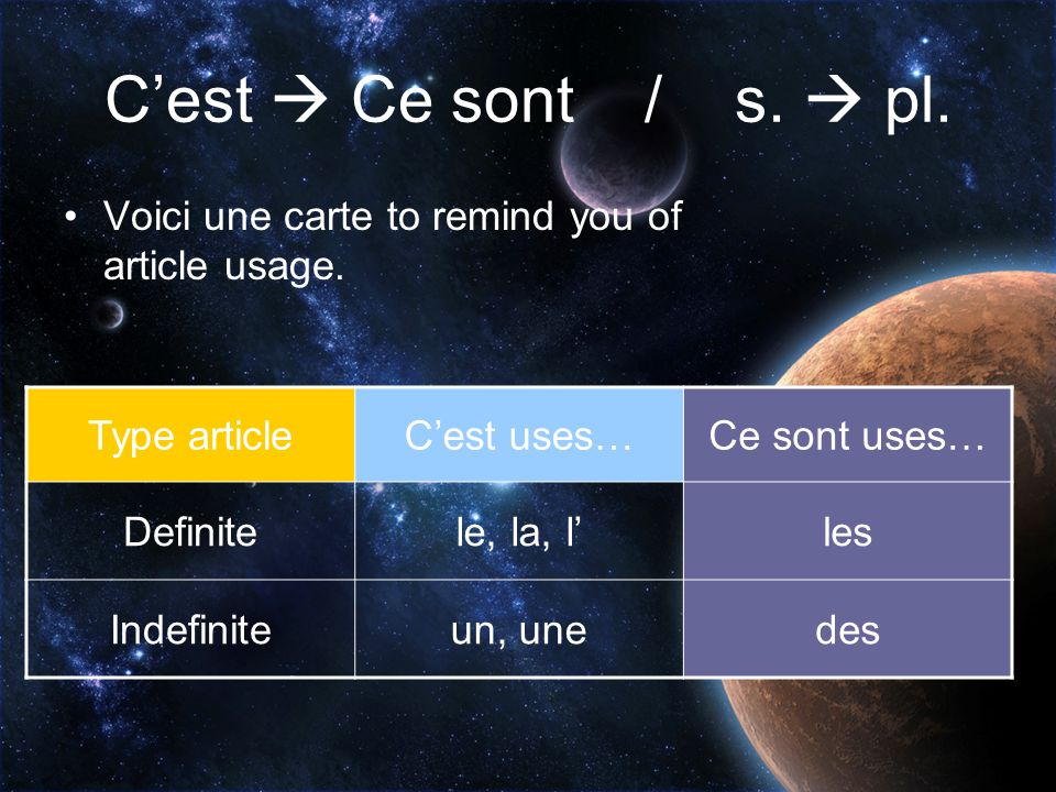 C'est  Ce sont / s.  pl. Voici une carte to remind you of article usage. Type article. C'est uses…