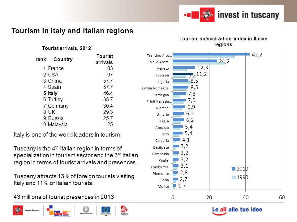 Tourism specialization index in Italian regions