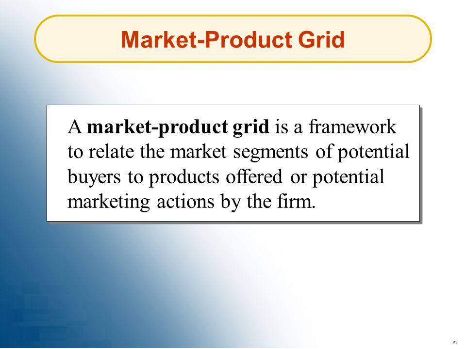 Market-Product Grid