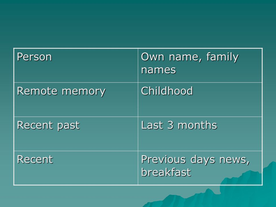 Person Own name, family names. Remote memory. Childhood.
