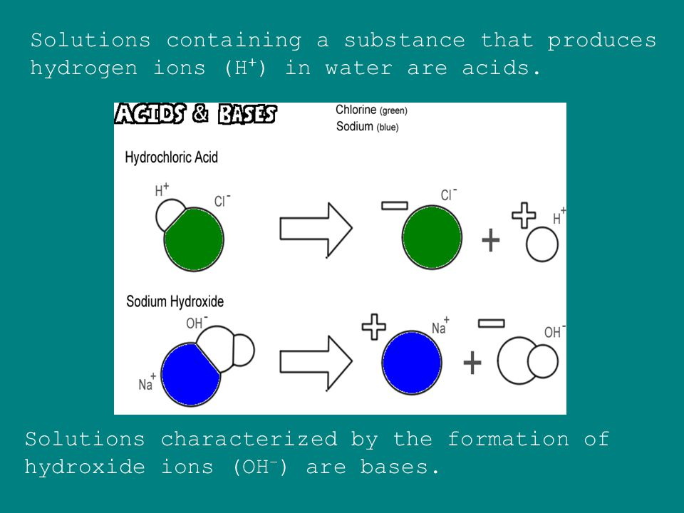 Solutions containing a substance that produces hydrogen ions (H+) in water are acids.