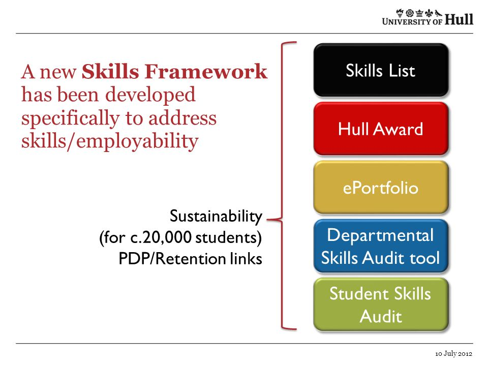 Departmental Skills Audit tool